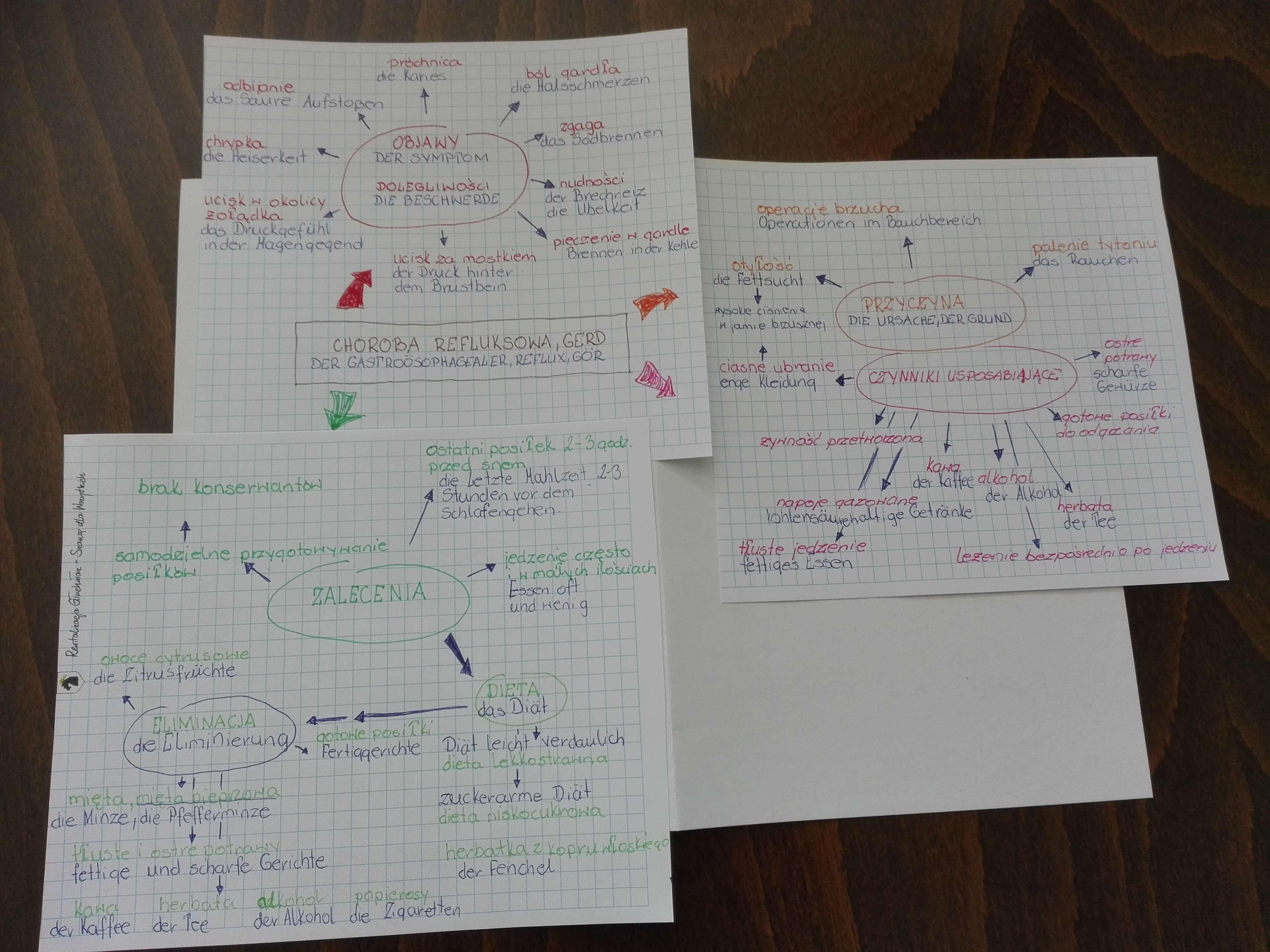 mapa myśli foto Trudna nauka języka, mapy myśli